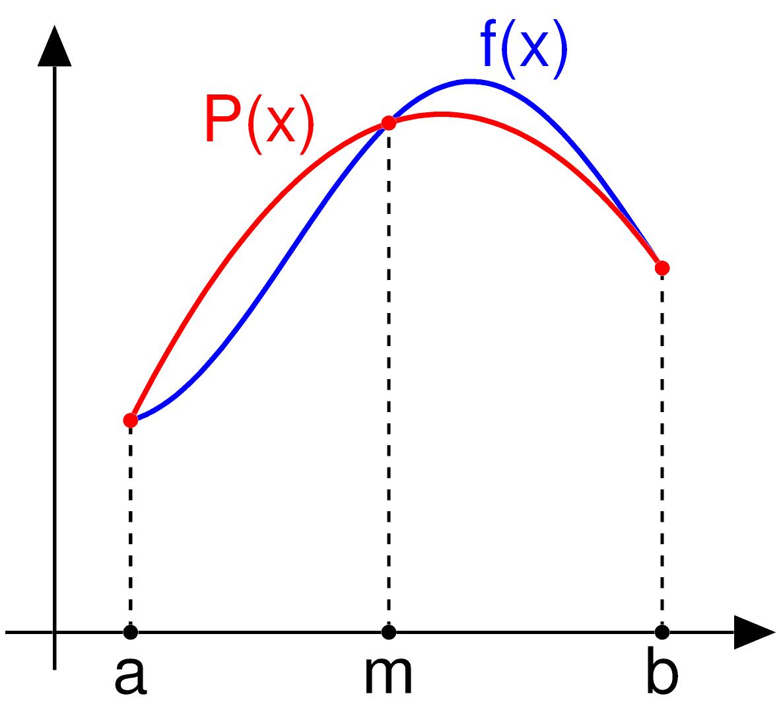 Numerisches Integrieren mit dem Simpson Verfahren (in Java)