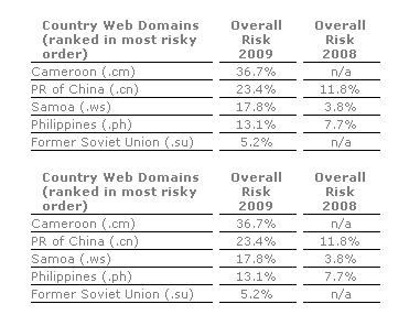 domain-risk-web
