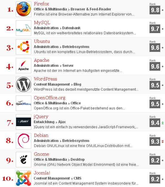 Top100 OpenSource Projekte
