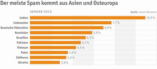 Am meisten Spam aus Asien
