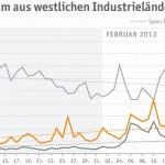 Mehr Spam aus westlichen Industrieländern