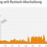 Spam-Entwicklung seit Rustock