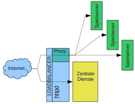 Entwicklung eines Browserspiels mit Java