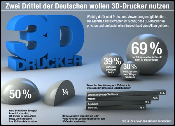 3D-Drucker_Reichelt_web